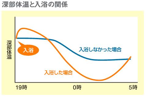 入浴後も体の深部の体温は上昇し、その後、下降。深部体温の高低差は、速やかな眠りに導いてくれ、眠りの質そのものを高めてくれます。(資料提供:バスクリン)