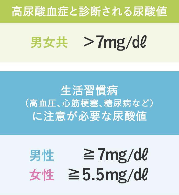 上がる 尿酸 食べ物 値 プリン体は避けるべき?尿酸値を下げる食べ物・飲み物